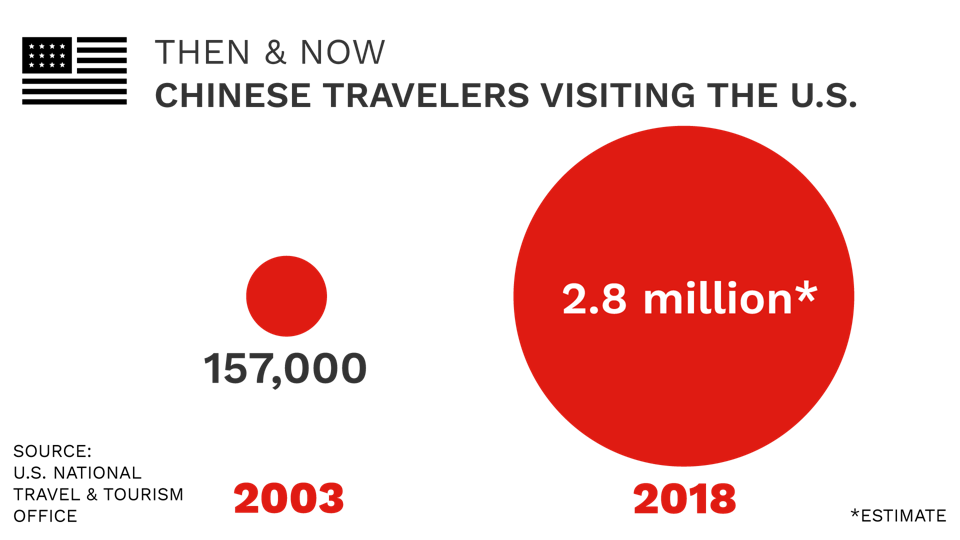 Chinese travelers to the U.S.