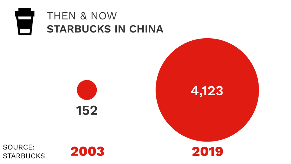 Starbucks in China.