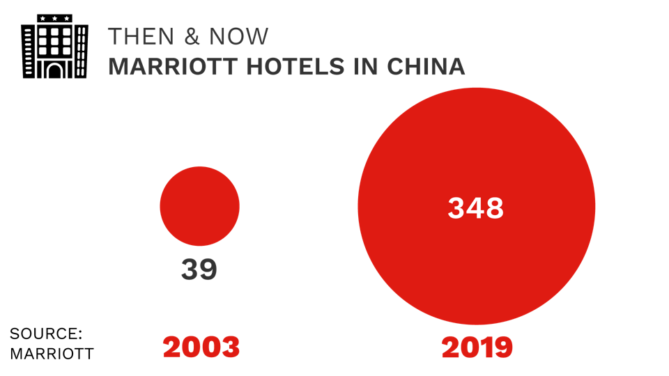 Marriott hotels in China