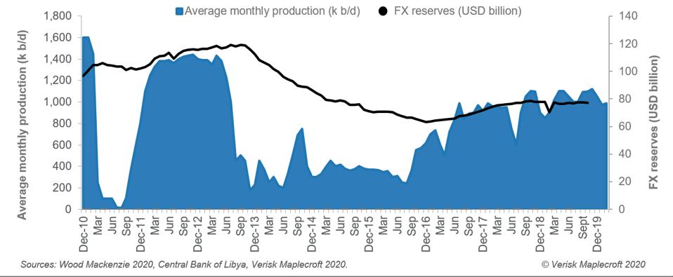 FX reserves of Libya's central bank