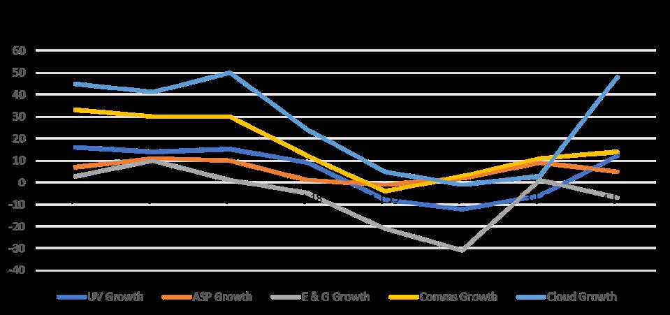 Intel DCG growth.
