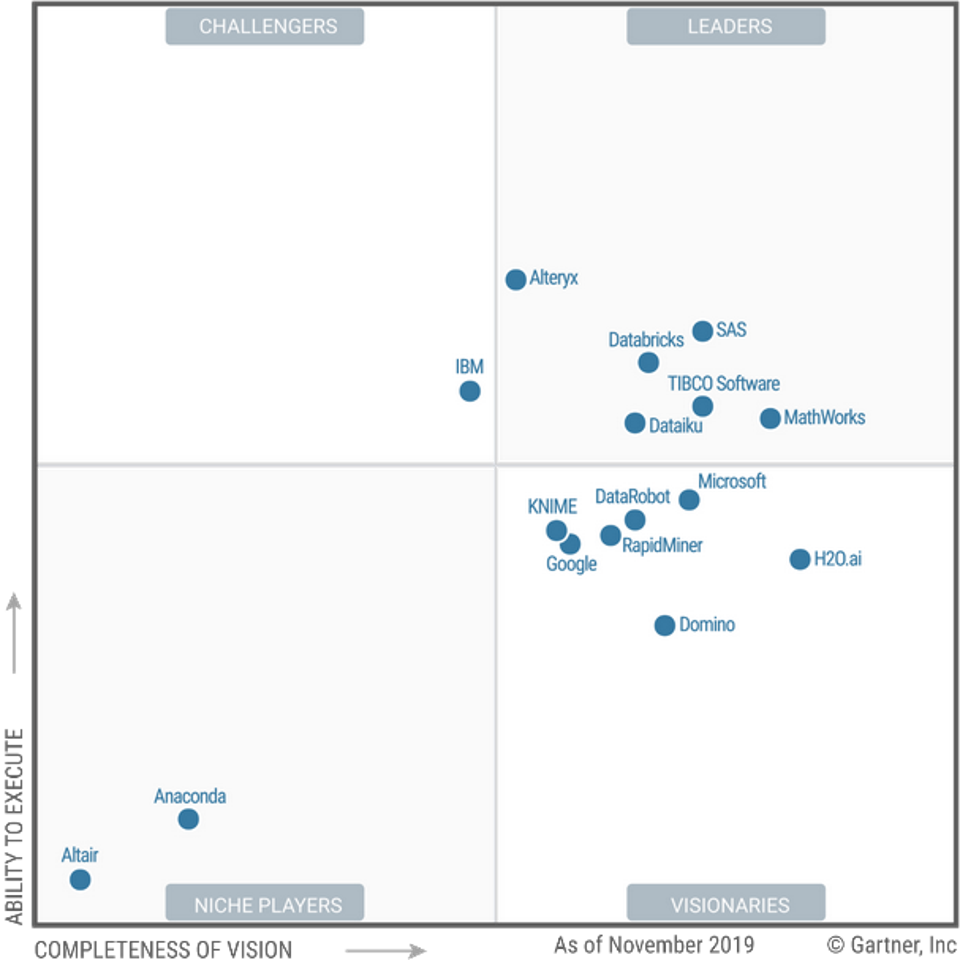 Gartner MQ for DSML