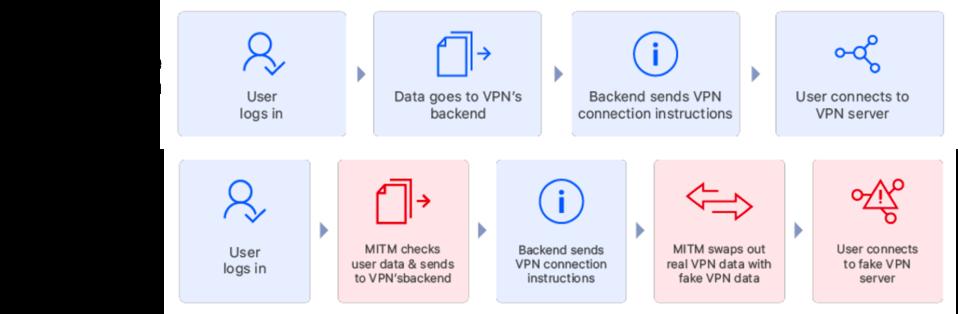 Legitimate Vs Hacked VPN Connection.
