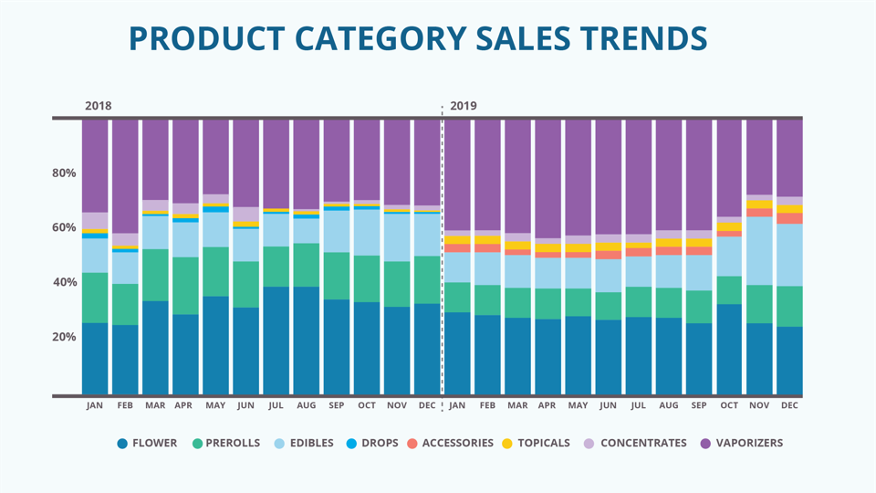 Eaze Cannabis Sales Trends