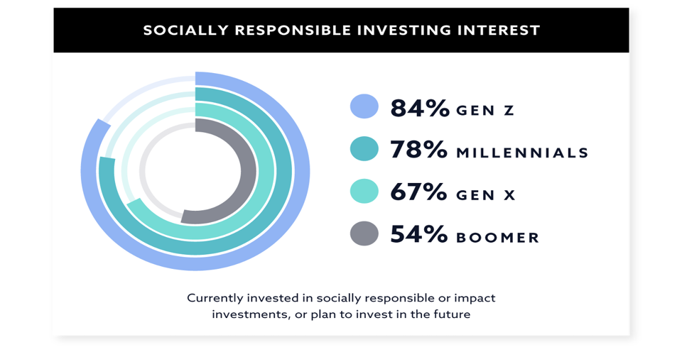 Swell Socially Responsible Investing