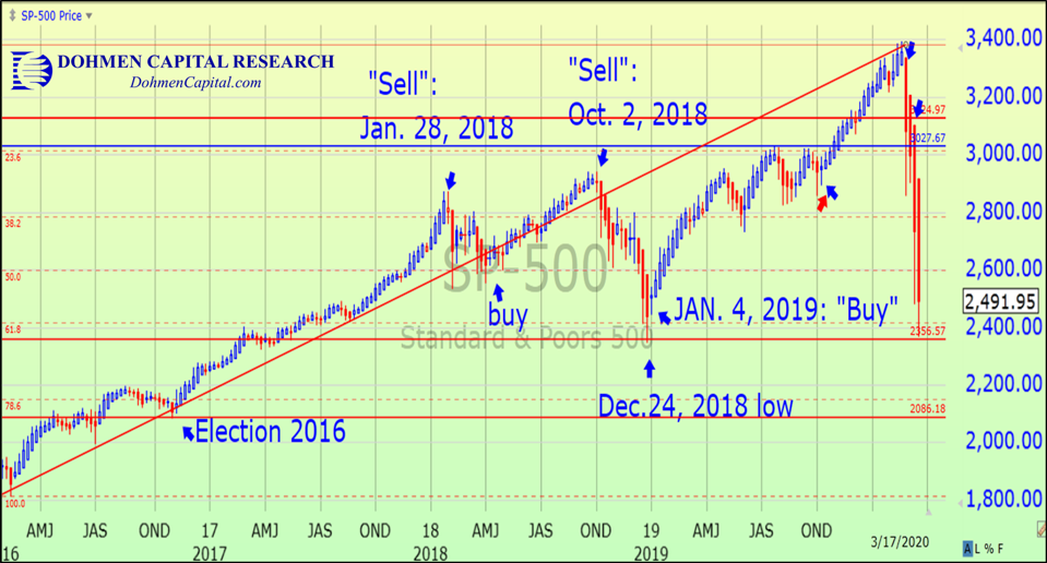 S&P 500 March 17, 2020