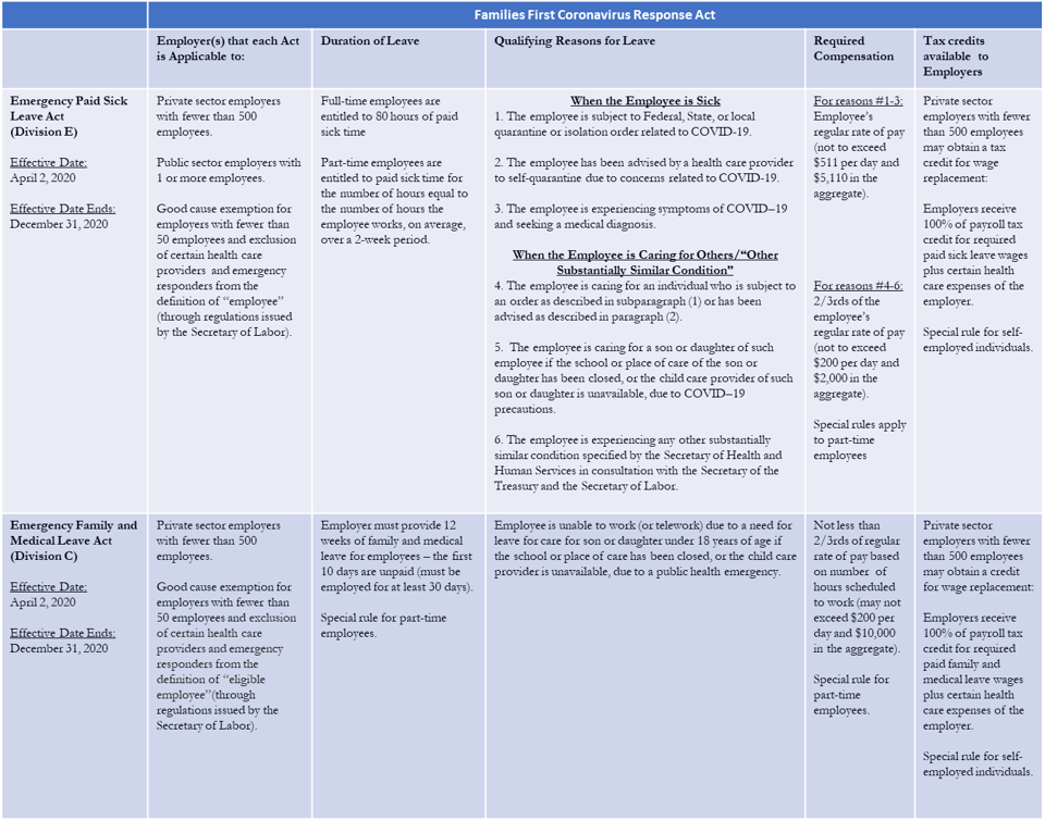 Families First Coronavirus Response Act chart