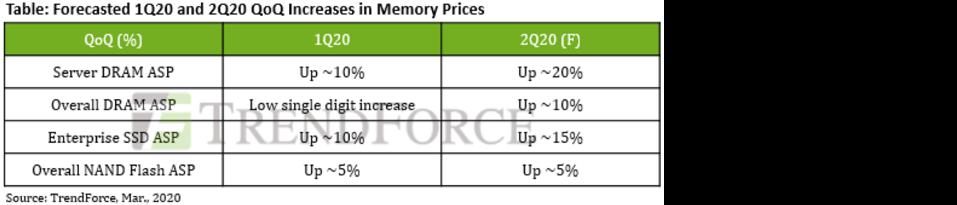 TrendForce Enterprise Projections