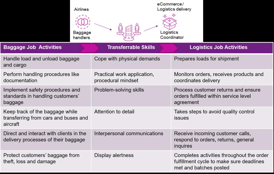 Example of the work and skills adjacencies between airlines baggage handlers and logistics coordinators