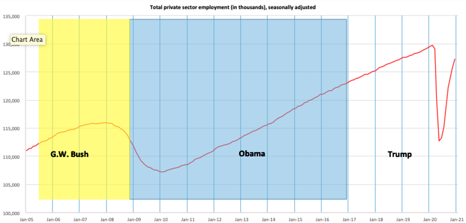 Total private sector employment falling 17 million