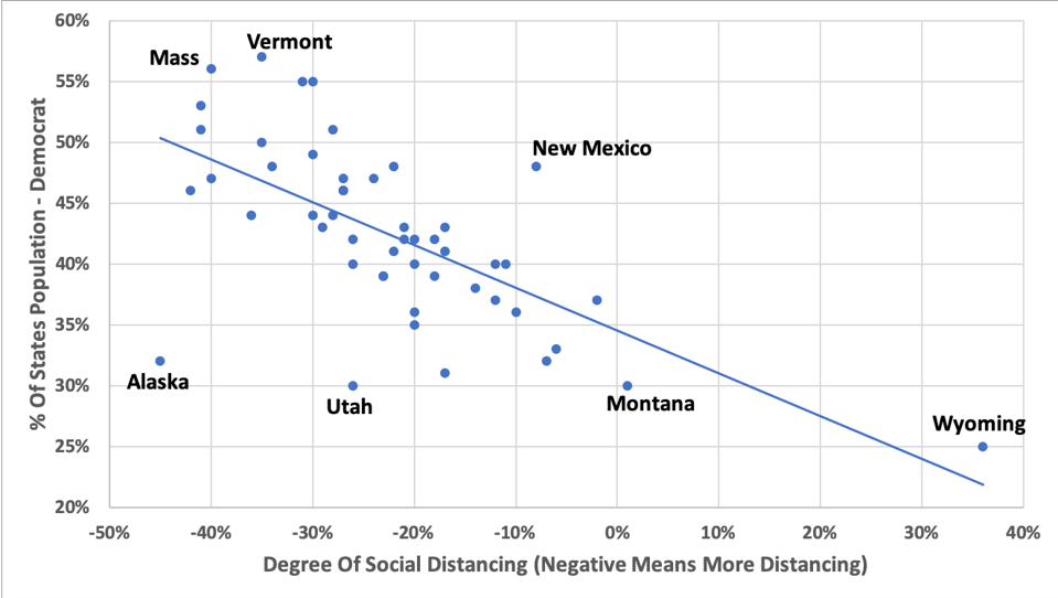 Degree of social distancing versus percent democrat in each state.
