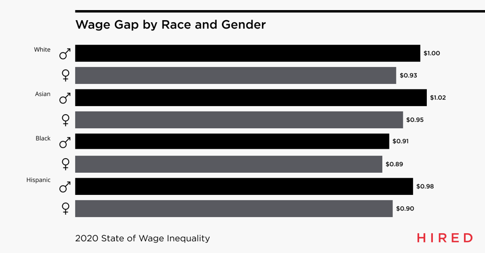 Chart of wage gap by race and gender, according to Hired.