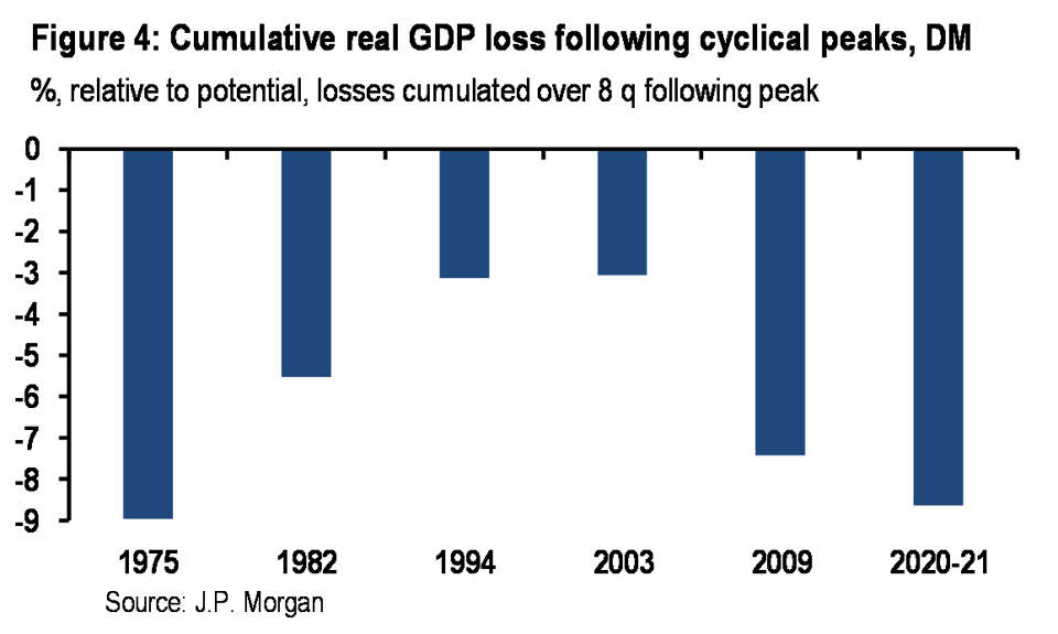 GDP losses over various business cycle downturns