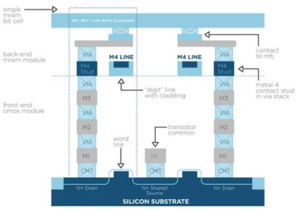 Details of STT MRAM on CMOS Wafer