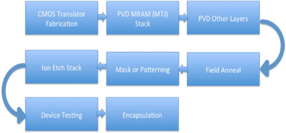 MRAM Manufacuturing