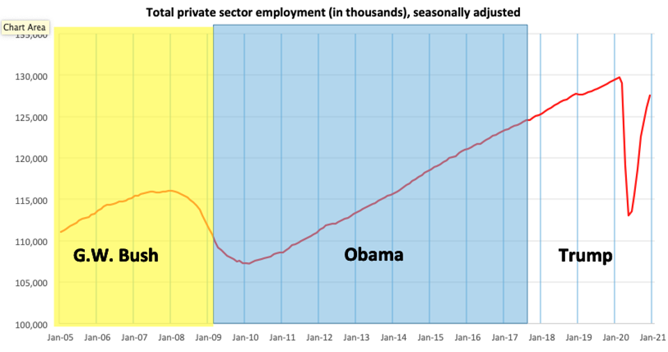 Total private-sector employment falling 17 million