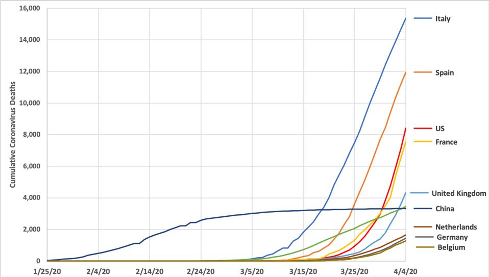 Cumulative coronavirus deaths for the top 10 countries by total coronavirus deaths.