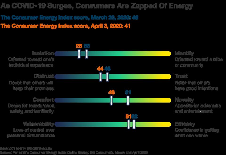 The Consumer Energy Index Score
