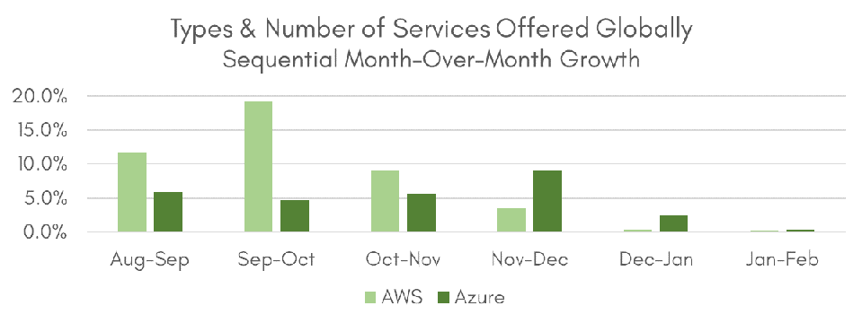 Types & Number of Services Offered Globally, Sequential Month-Over-Month Growth