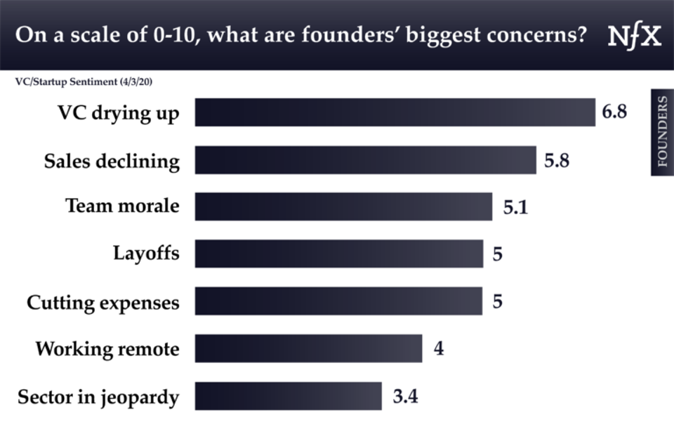Founders worry about venture money, sales, morale, etc.