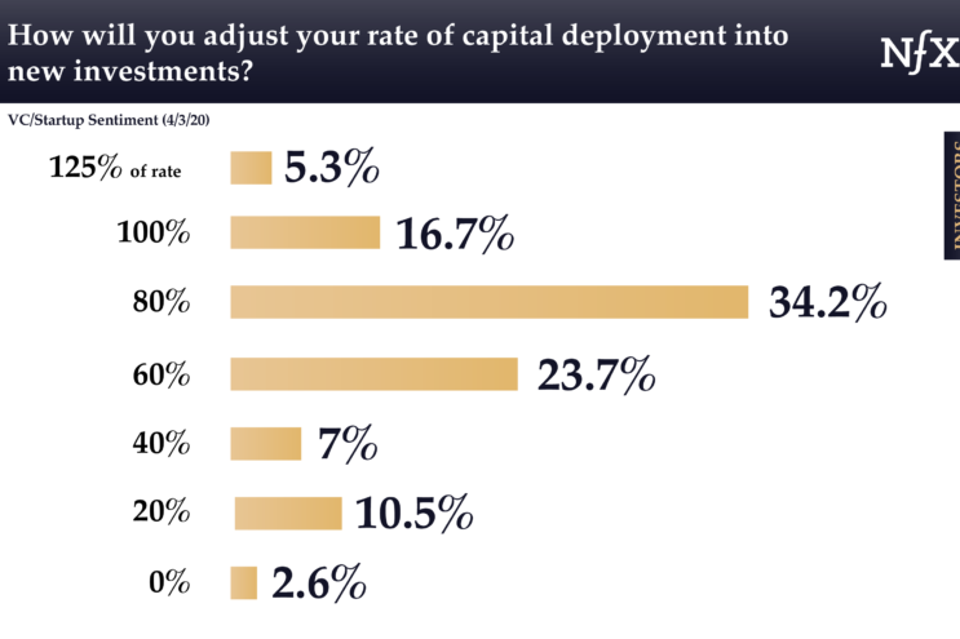 Venture capitalists will slow the rate at which they deploy investment funds.