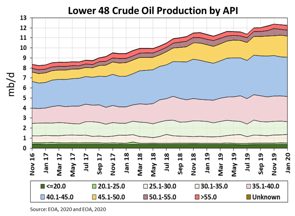 The chart shows the US Lower 48 crude oil production by API.  The Shale Revolution increased the production of light sweet crude.