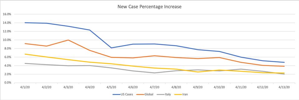 New Case Percentage Increase, Source: Worldometer