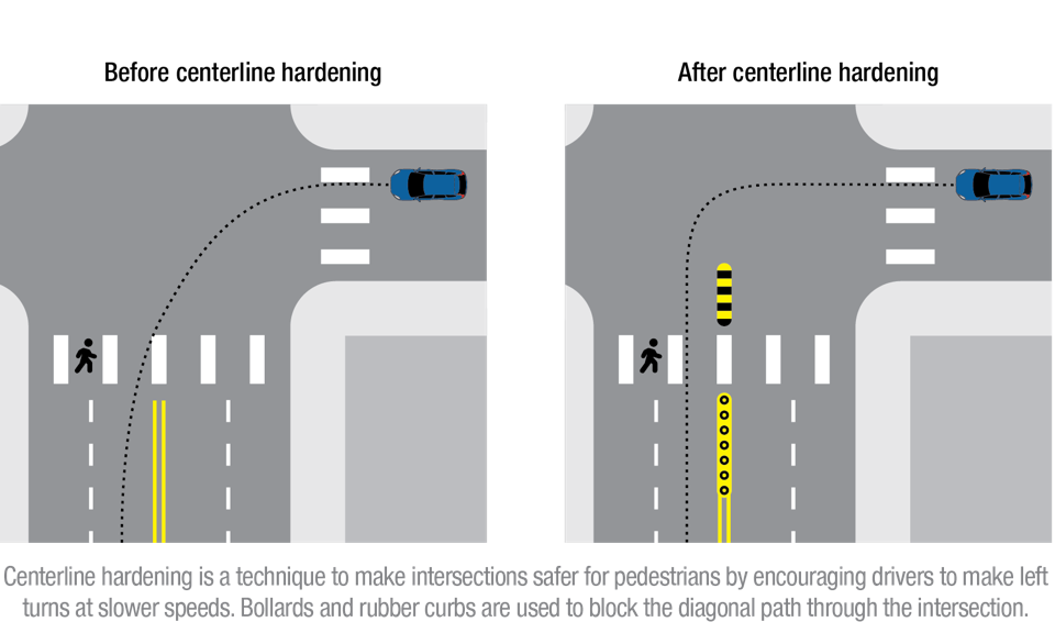 Graphics show a traffic calming measure beofre and after implementation.
