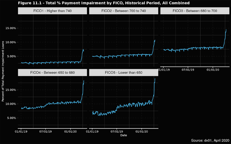 Troubled loans by FICO score