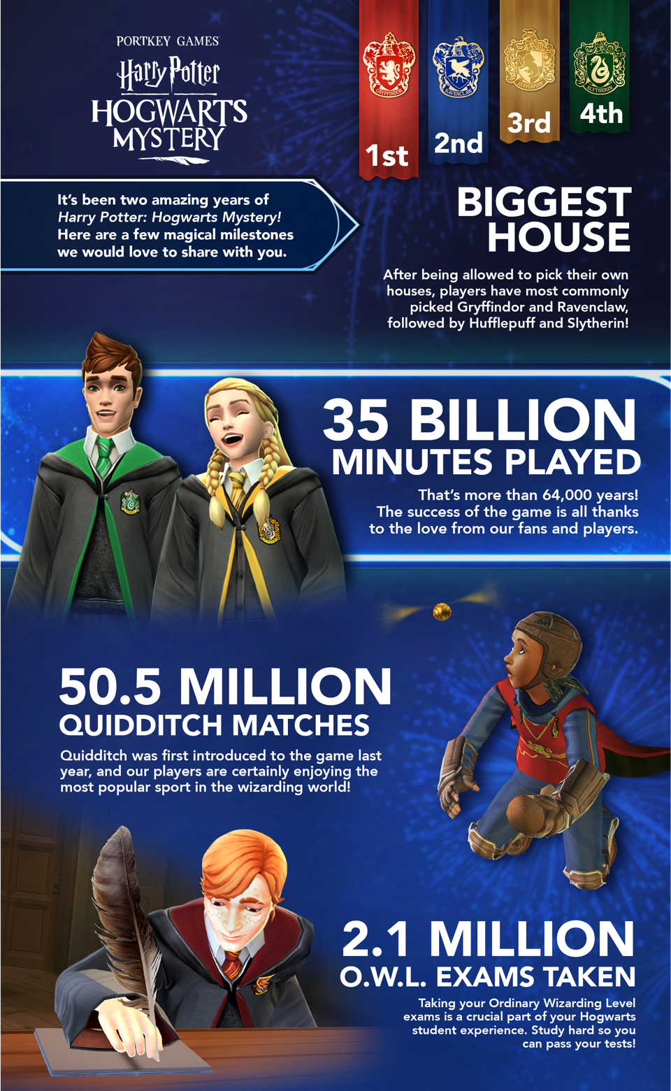'Harry Potter: Hogwarts Mystery' anniversary infographic: Part 1