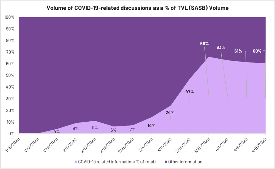 Volume of COVID-19-related discussions as a % of TVL (SASB) Volume