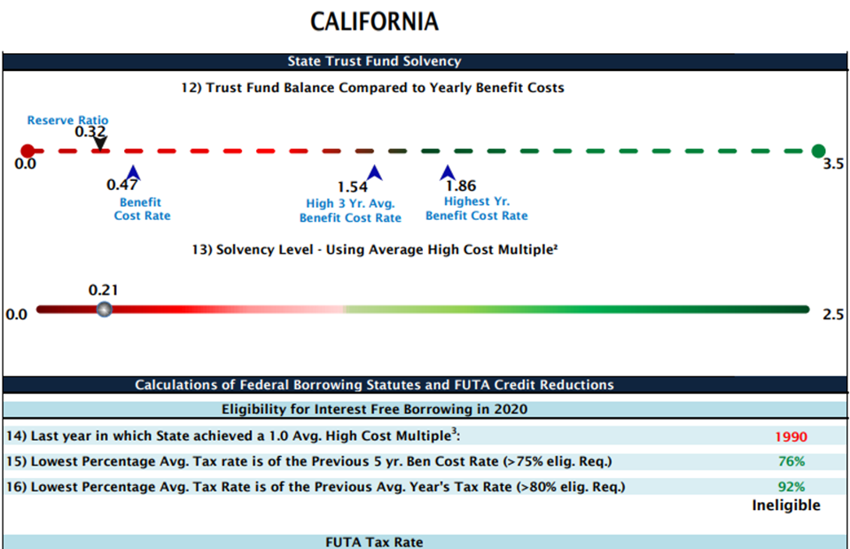California State Trust Fund Solvency