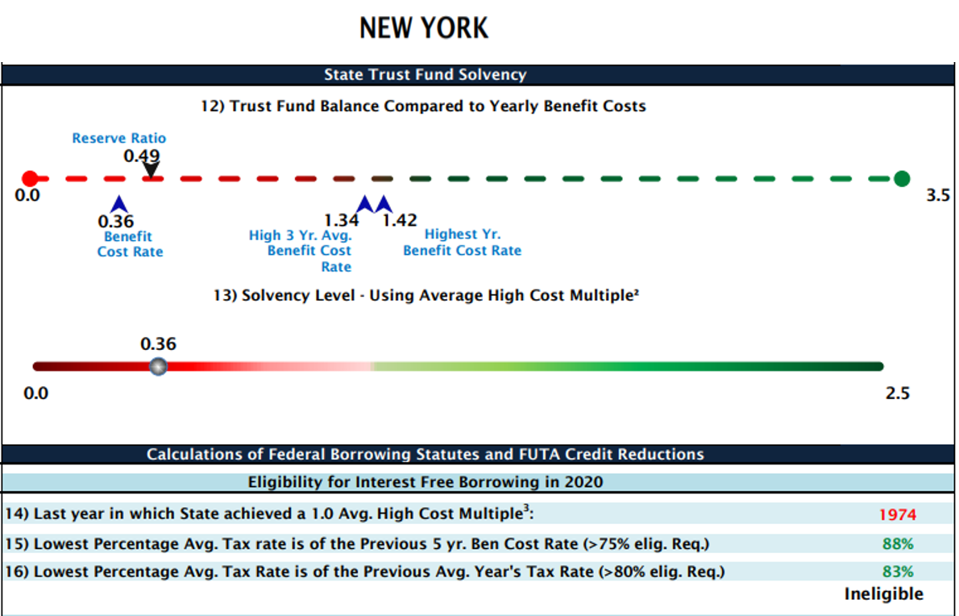 New York State Trust Fund Solvency