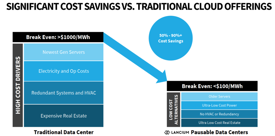 Cost Savings versus traditional data center