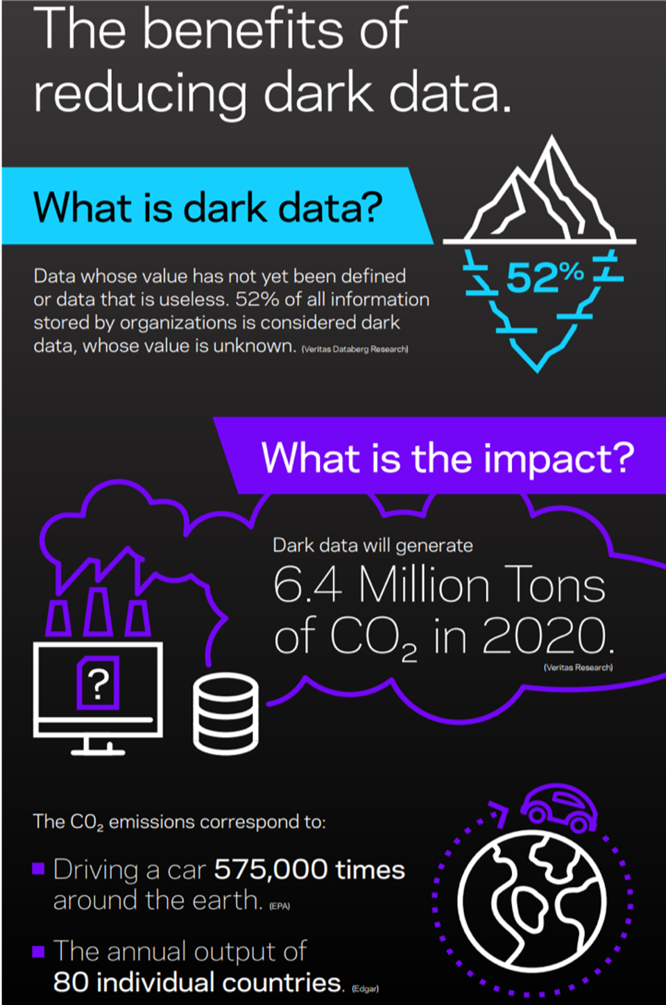 Veritas Infographic
