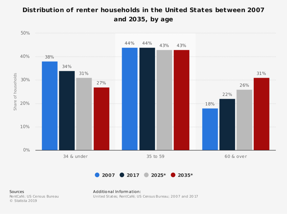 Graph of renter households in the US 2007-2035 by age.