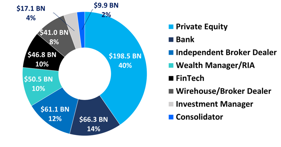 Private equity was the most active player in wealth management M&A when measured by AUM acquired.