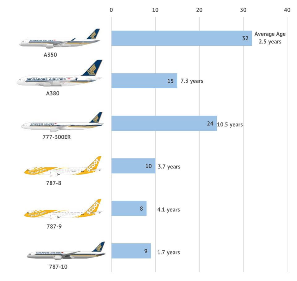 Singapore Airlines Group aircraft directly owned, as at March 31, 2019