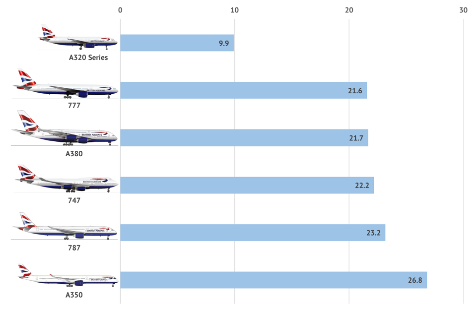 British Airways pilots per aircraft