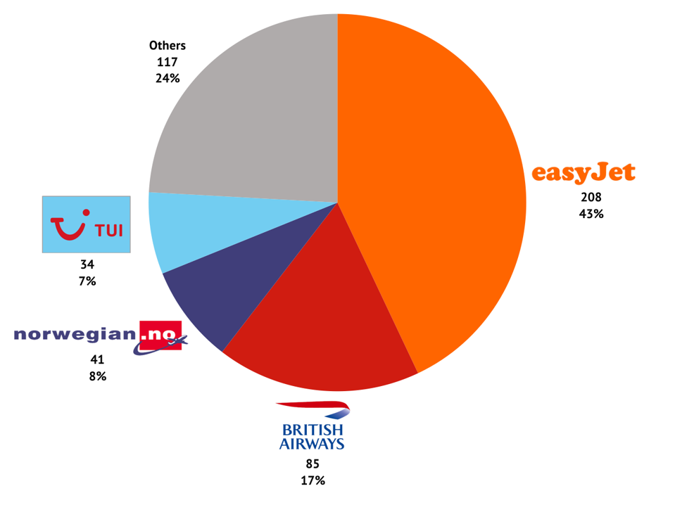 Heathrow daily slot pair holdings by airline for summer 2020