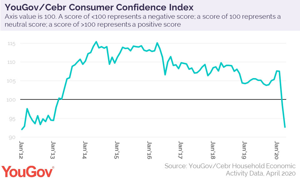 The graph tracks consumer confidence from January 2012 to the present