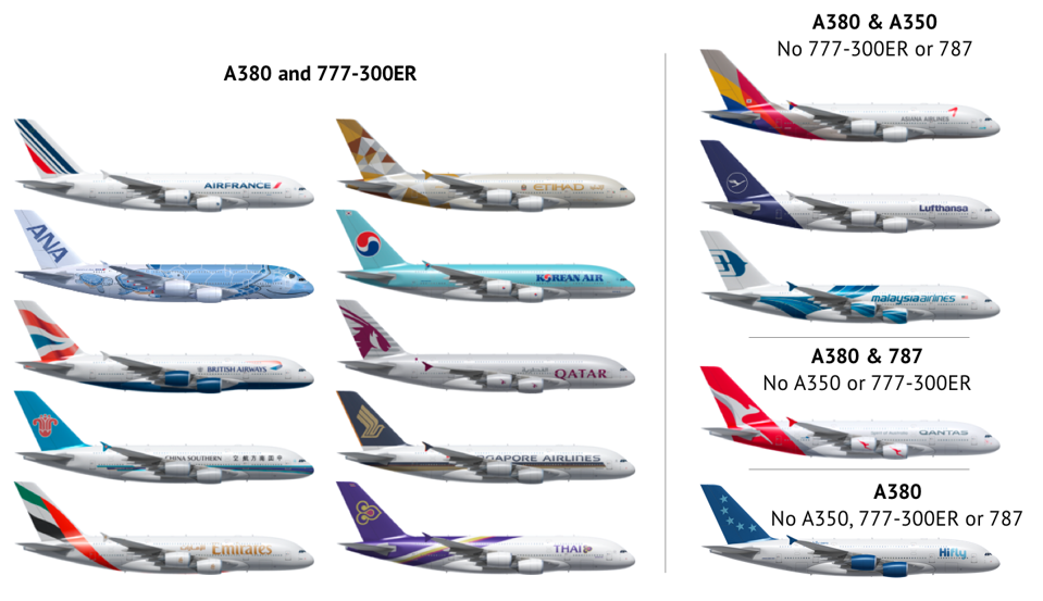 A380 operators and their other major aircraft options
