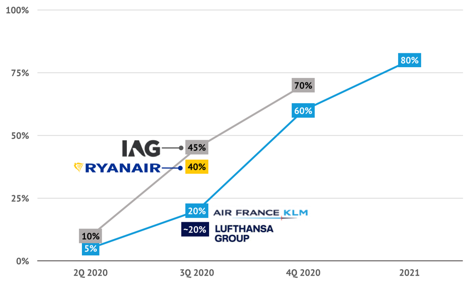 Ryanair expects to resume 40% of flights from July 1.