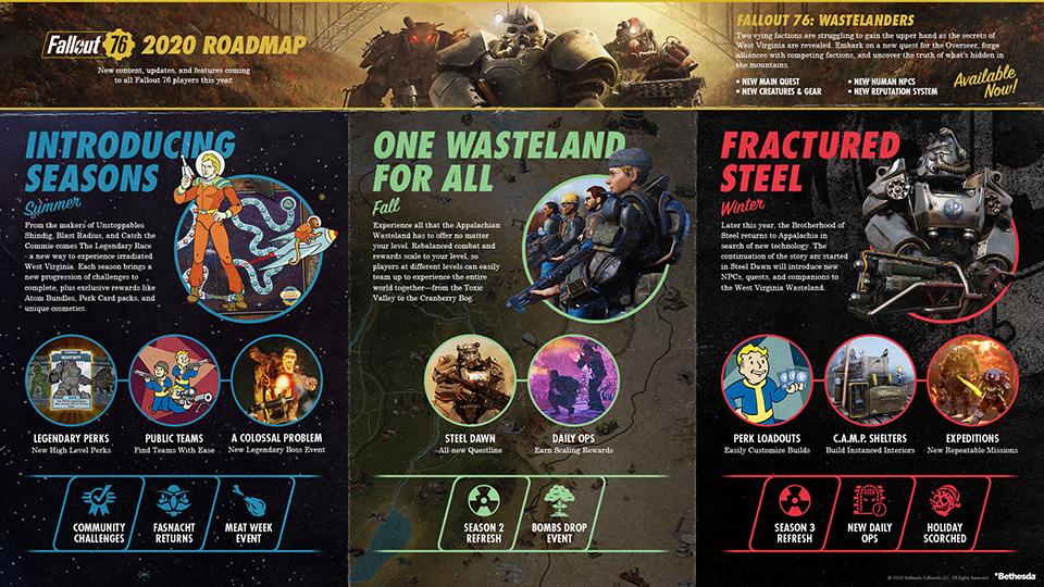 Fallout 76 seasons roadmap