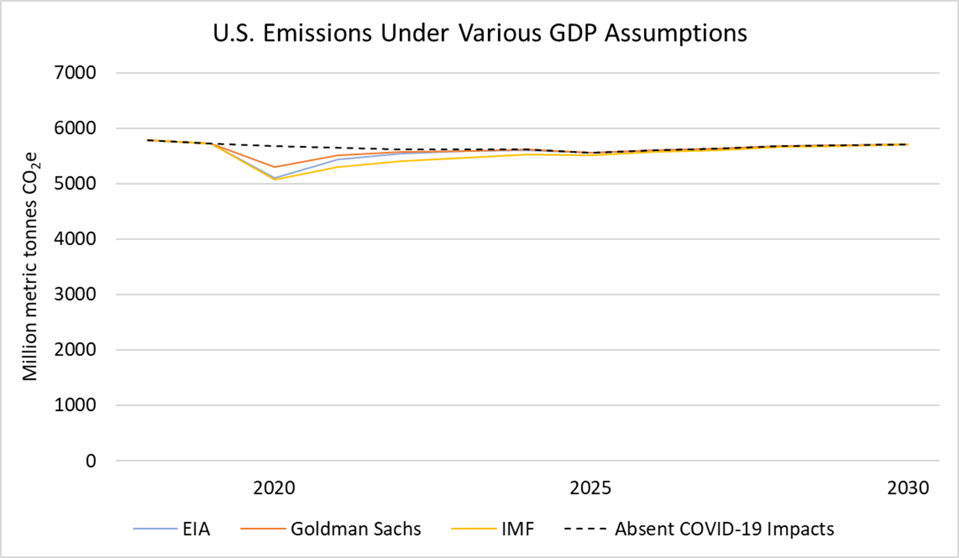 Projected U.S. emissions due to COVID-19 uncer various GDP assumptions, 2020-2030