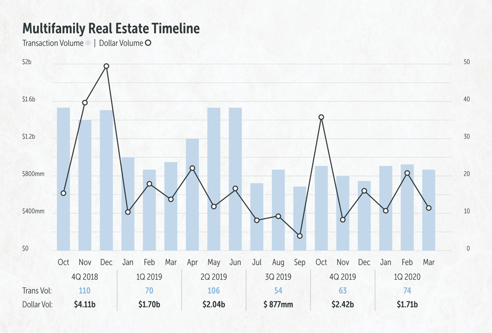 Transaction and Dollar Volumes for NYC Multifamily Real Estate Timeline from 2018 Q4 to 2020 Q1