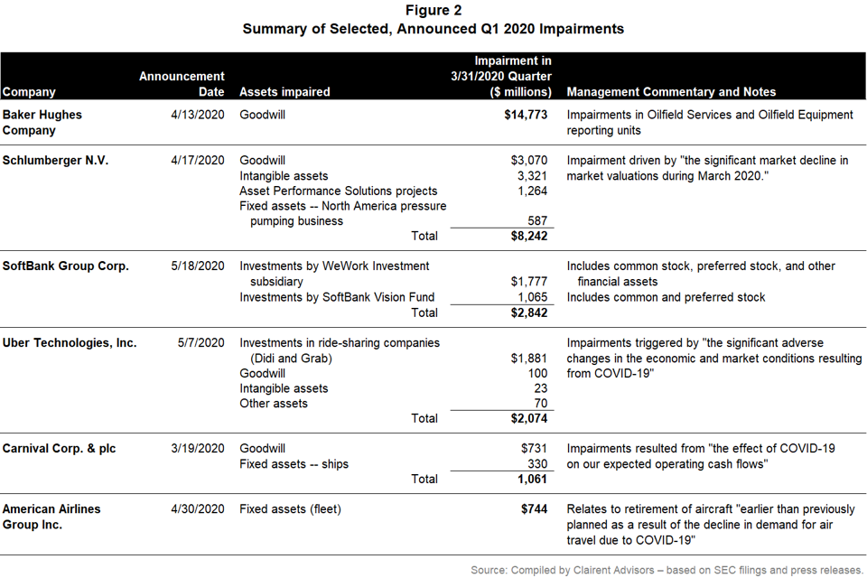 List of sample notable impairments in 2020 such as $2.8bn for SoftBank