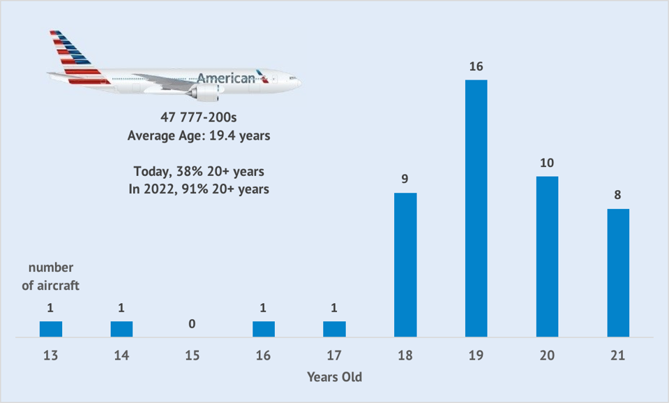 Age distribution of American's 777-200ERs