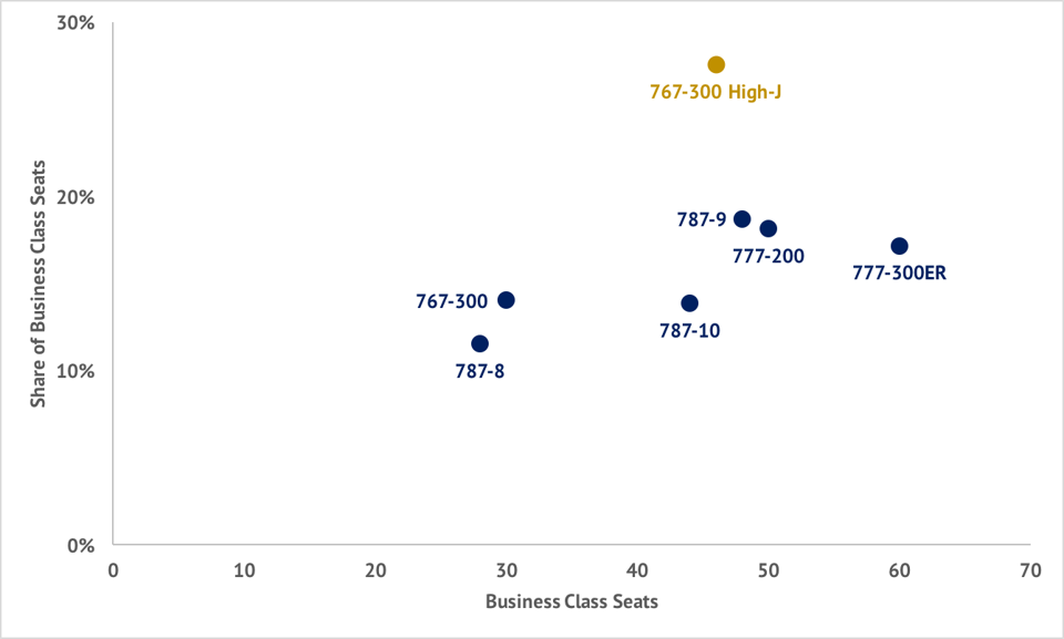 United Airlines Polaris business class seats versus share of total seats