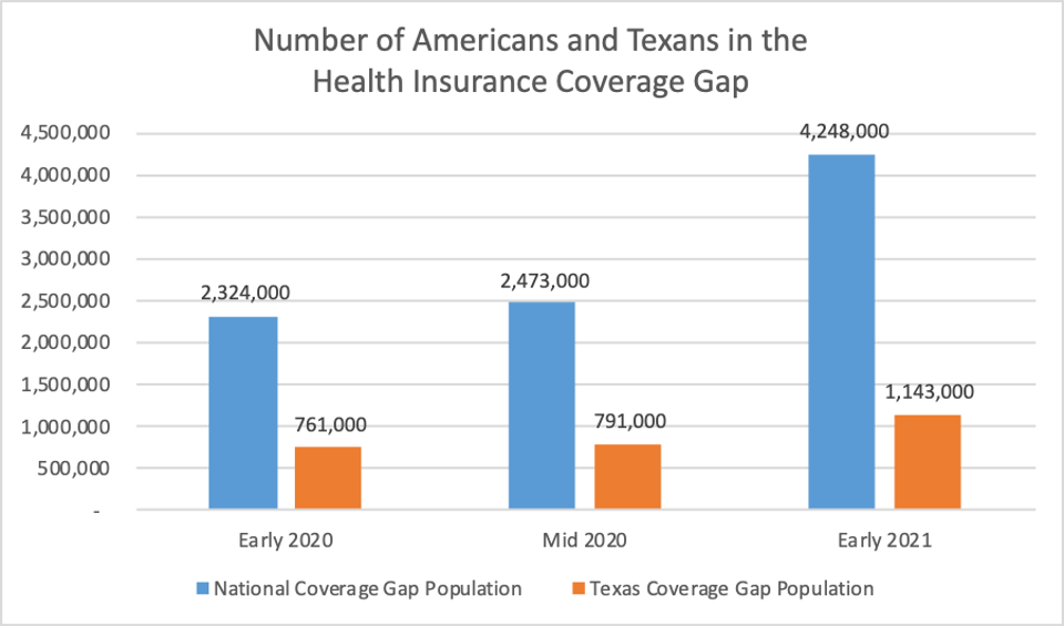 """An Episcopal Health Foundation analysis of Texas job losses and health insurance eligibility shows that more than 1.1 million residents of the state """"could be part of the uninsured who become stuck in the state's health insurance 'coverage gap.'"""""""